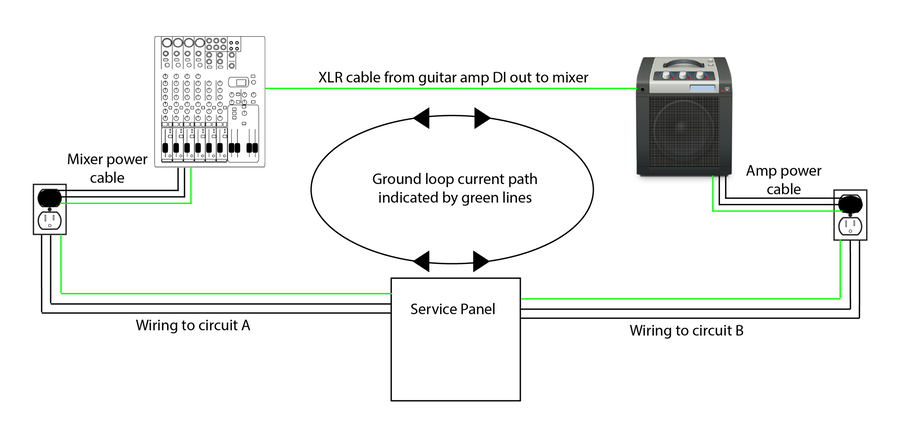 ground loop 01 2_med power distribution part 2 the poor man's distro thomas cornish Basic Electrical Wiring Diagrams at honlapkeszites.co