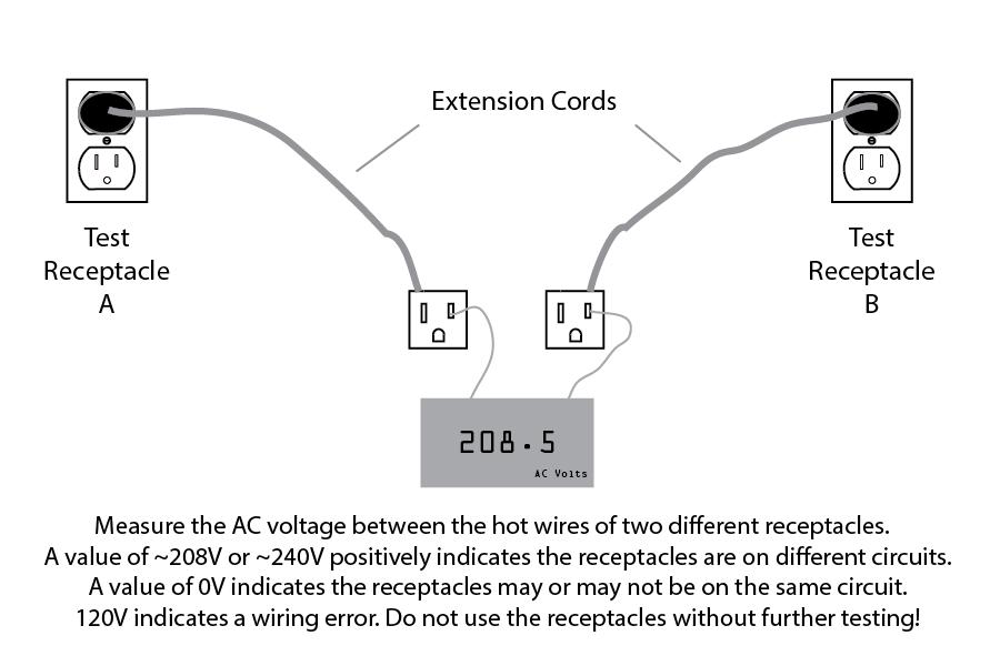 208v Plug Wiring Diagram | Wiring Diagram  Phase Wire Diagram Recetacle on